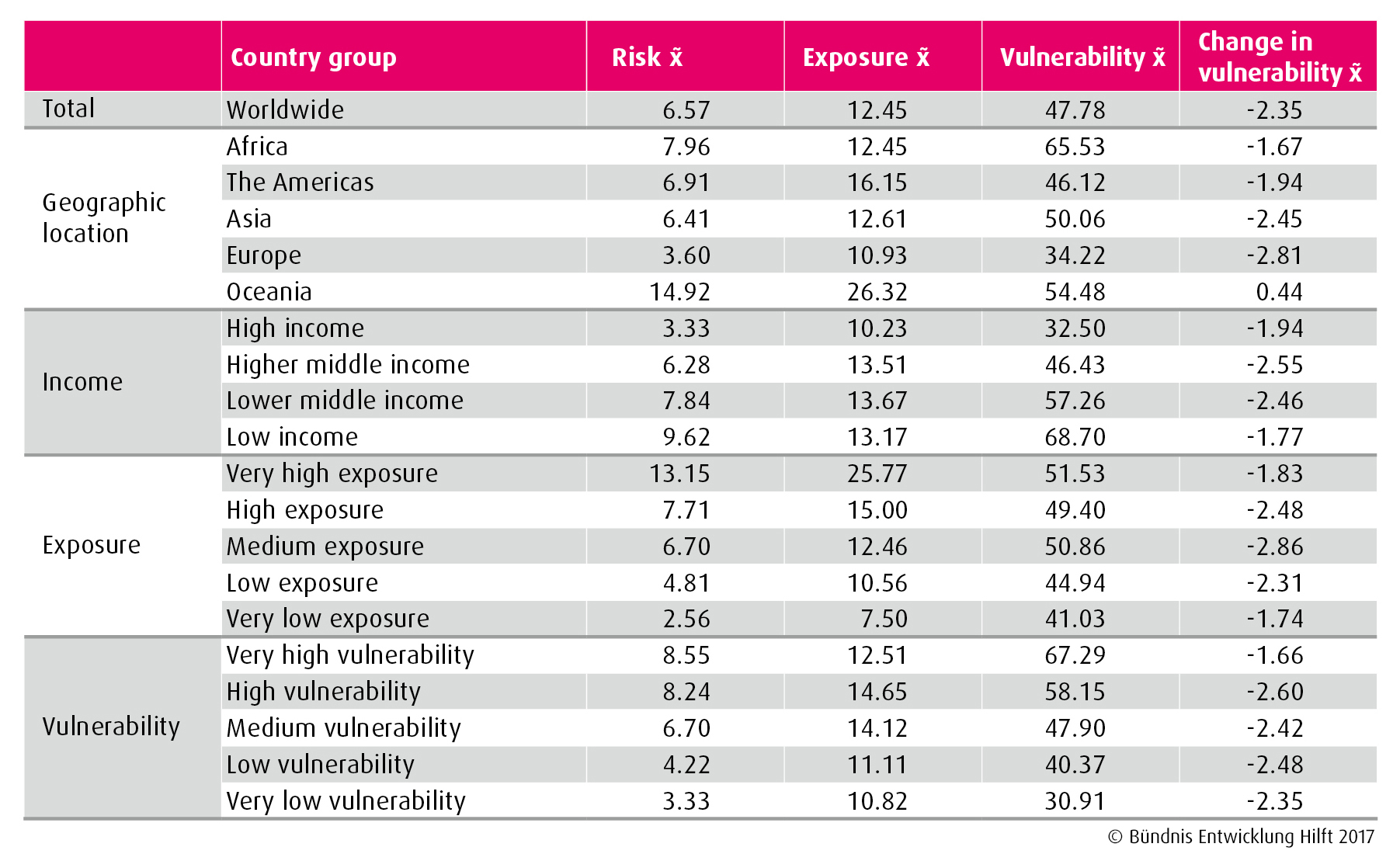 Web Figure 5 Comparison By Country Group Data Based On WorldRiskIndex 2012 2016