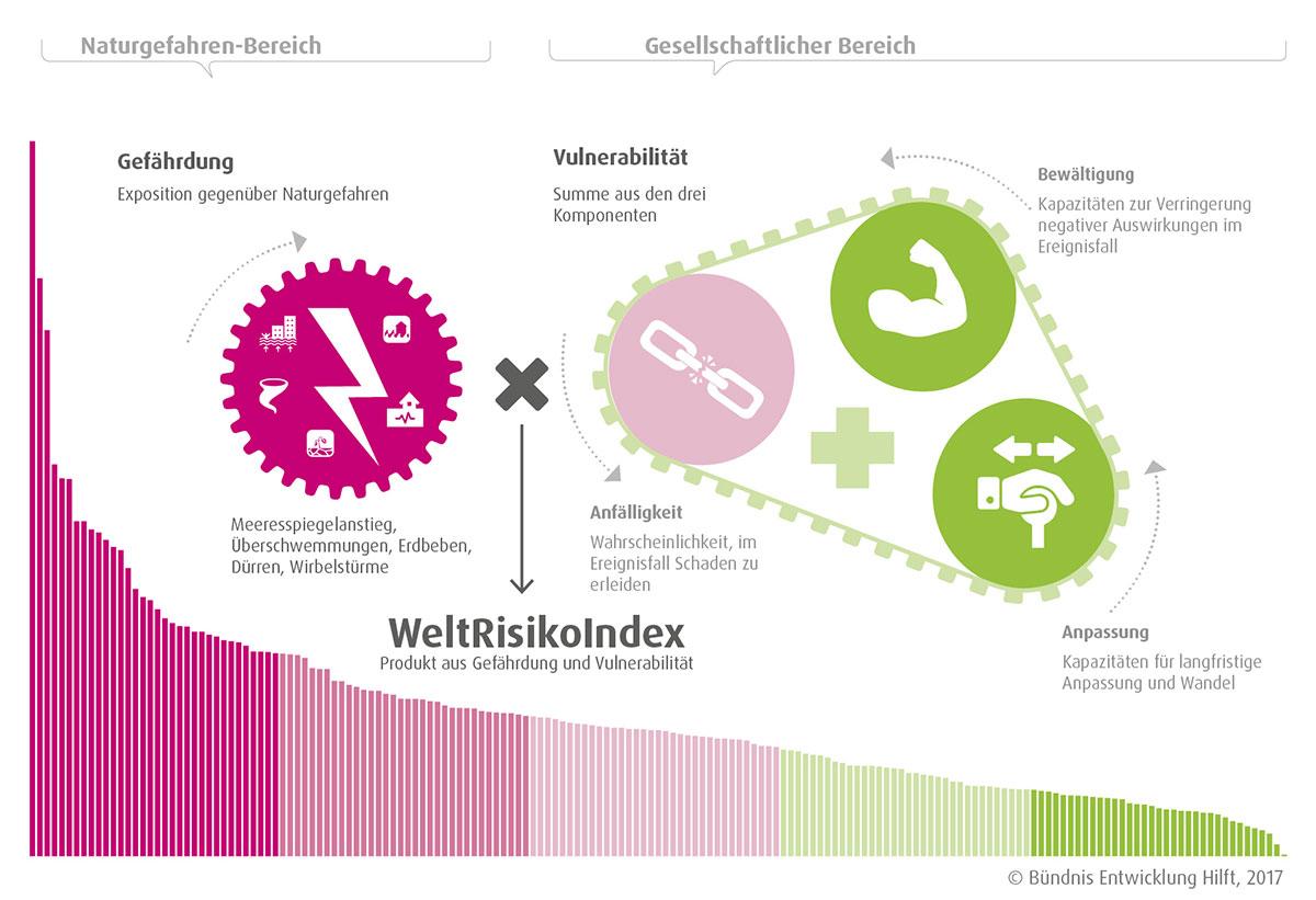 Der WeltRisikoIndex und seine Komponenten