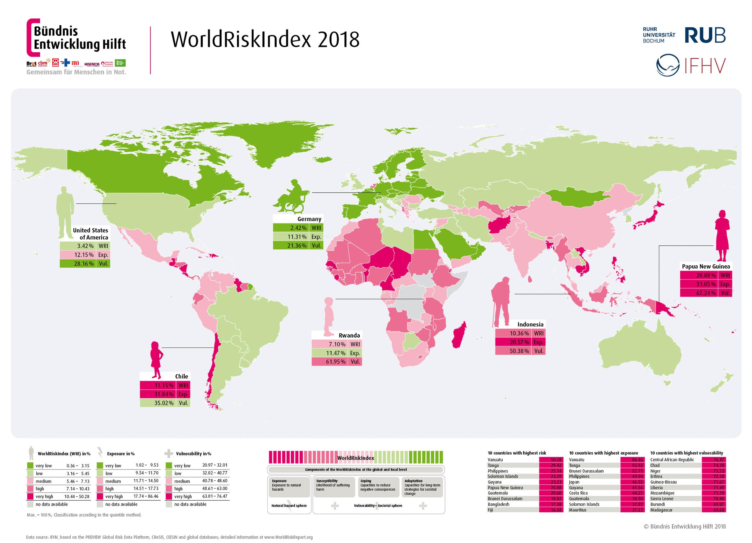 WorldRiskReport